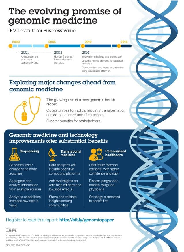 info4 - Interesting Facts About Genetics and Genomes
